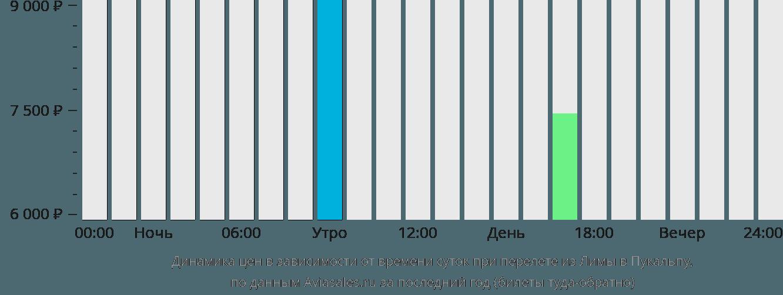Динамика цен в зависимости от времени вылета из Лимы в Пукальпу
