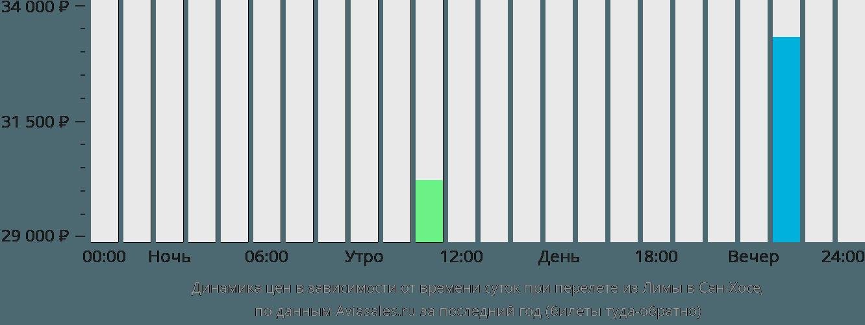 Динамика цен в зависимости от времени вылета из Лимы в Сан-Хосе