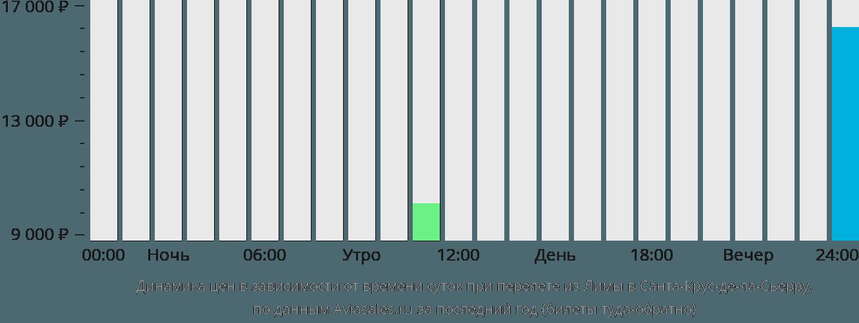 Динамика цен в зависимости от времени вылета из Лимы в Санта-Крус-де-ла-Сьерру