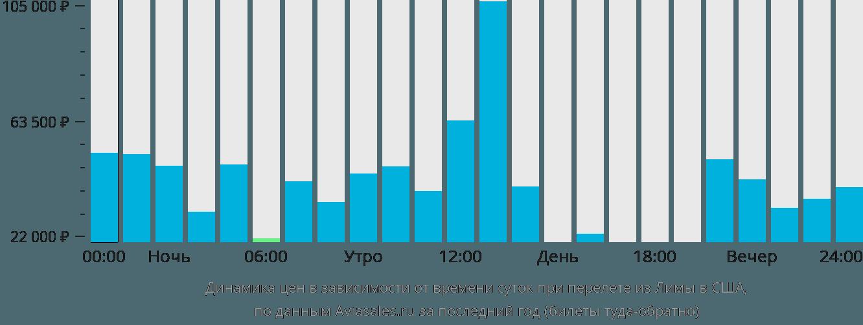 Динамика цен в зависимости от времени вылета из Лимы в США