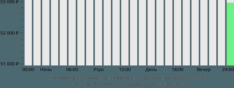 Динамика цен в зависимости от времени вылета из Лиссабона в Анапу