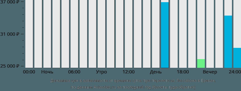 Динамика цен в зависимости от времени вылета из Лиссабона в Ереван