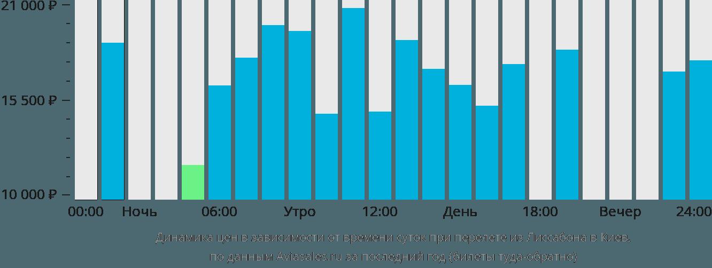 Динамика цен в зависимости от времени вылета из Лиссабона в Киев