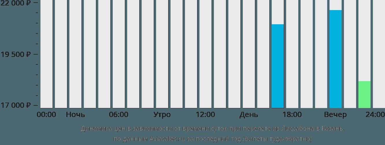 Динамика цен в зависимости от времени вылета из Лиссабона в Казань