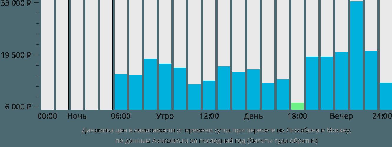Динамика цен в зависимости от времени вылета из Лиссабона в Москву