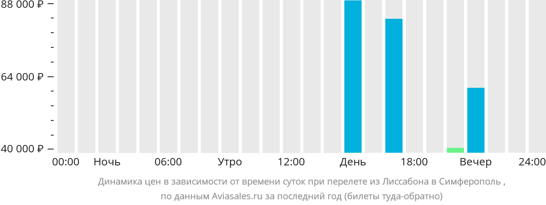 Динамика цен в зависимости от времени вылета из Лиссабона в Симферополь