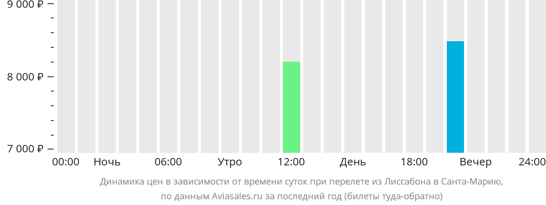 Динамика цен в зависимости от времени вылета из Лиссабона в Санта-Марию