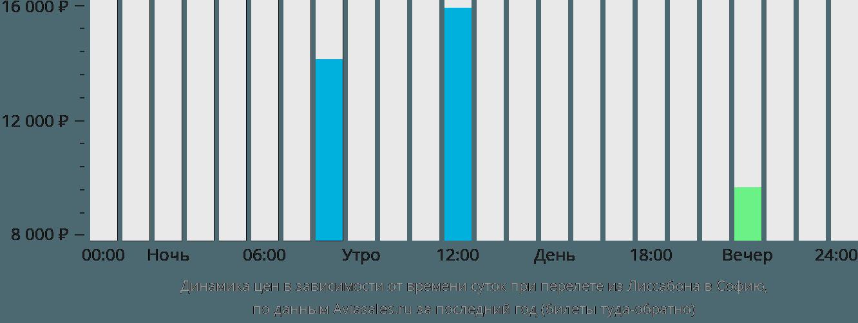 Динамика цен в зависимости от времени вылета из Лиссабона в Софию