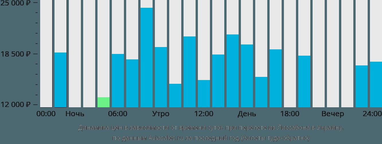 Динамика цен в зависимости от времени вылета из Лиссабона в Украину