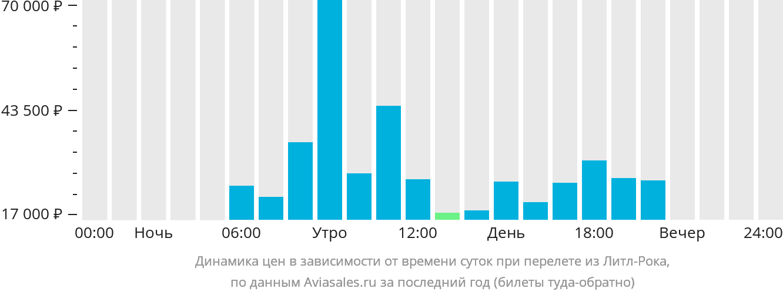 Динамика цен в зависимости от времени вылета из Литл-Рока