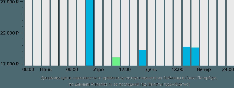 Динамика цен в зависимости от времени вылета из Любляны в Санкт-Петербург