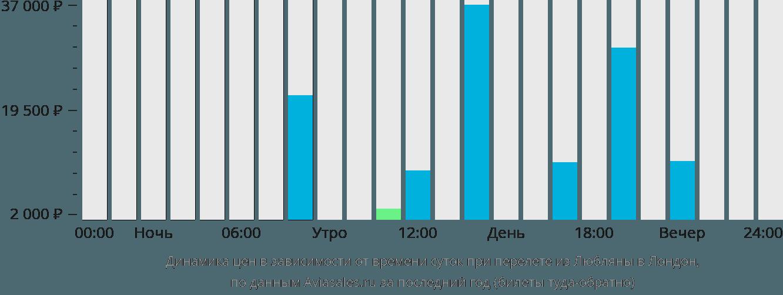 Динамика цен в зависимости от времени вылета из Любляны в Лондон