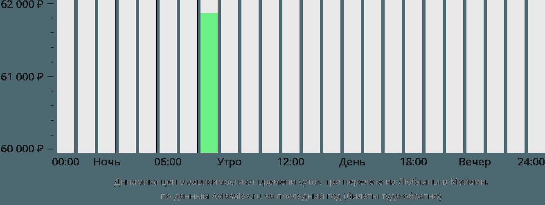 Динамика цен в зависимости от времени вылета из Любляны в Майами