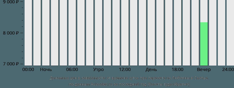 Динамика цен в зависимости от времени вылета из Любляны в Скопье