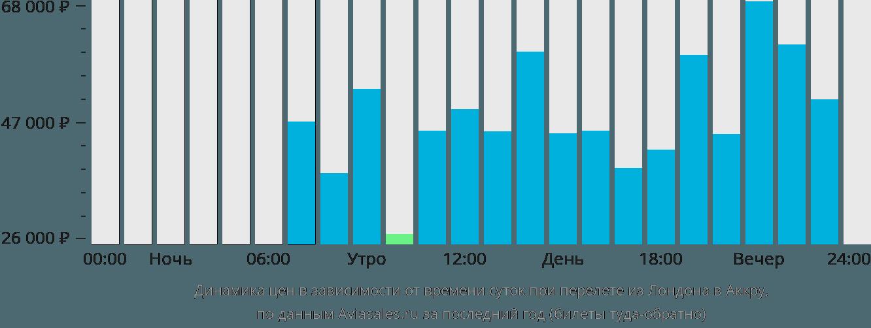 Динамика цен в зависимости от времени вылета из Лондона в Аккру