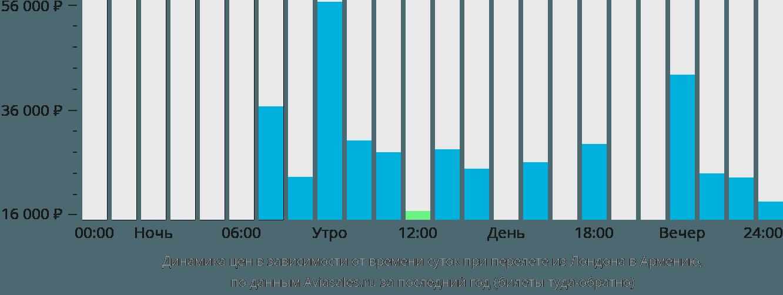 Динамика цен в зависимости от времени вылета из Лондона в Армению