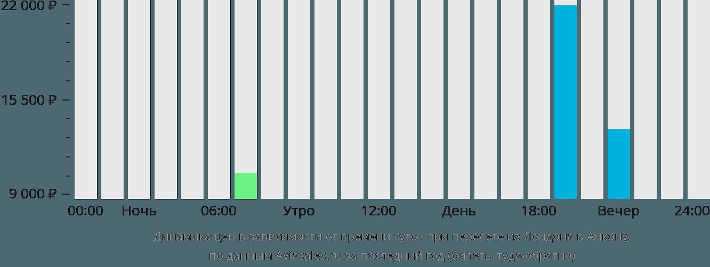 Динамика цен в зависимости от времени вылета из Лондона в Анкону