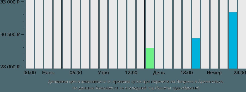 Динамика цен в зависимости от времени вылета из Лондона в Архангельск