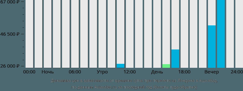 Динамика цен в зависимости от времени вылета из Лондона в Ашхабад
