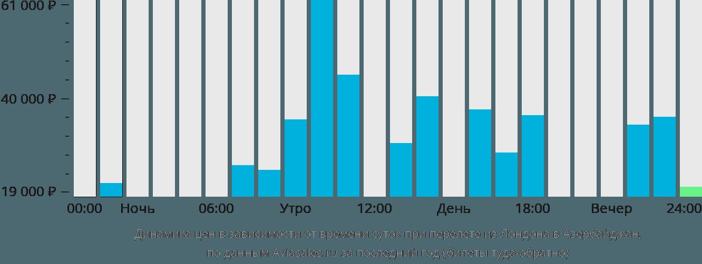 Динамика цен в зависимости от времени вылета из Лондона в Азербайджан
