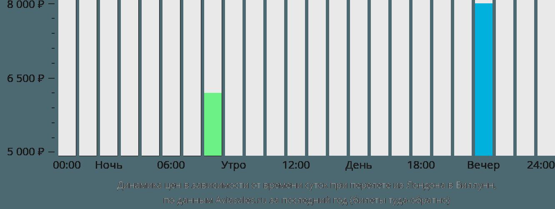 Динамика цен в зависимости от времени вылета из Лондона в Биллунн