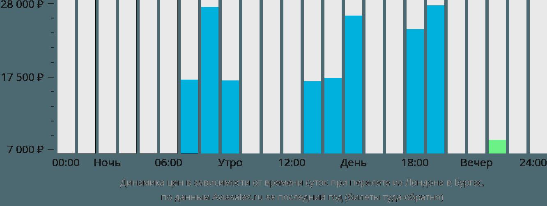 Динамика цен в зависимости от времени вылета из Лондона в Бургас