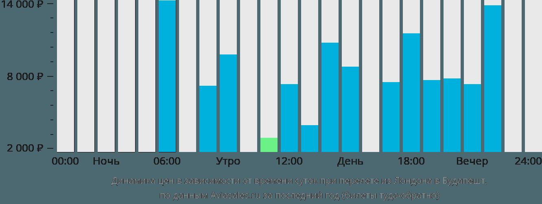 Динамика цен в зависимости от времени вылета из Лондона в Будапешт