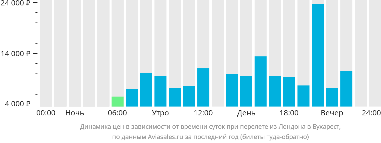 Динамика цен в зависимости от времени вылета из Лондона в Бухарест