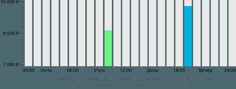 Динамика цен в зависимости от времени вылета из Лондона в Кальяри