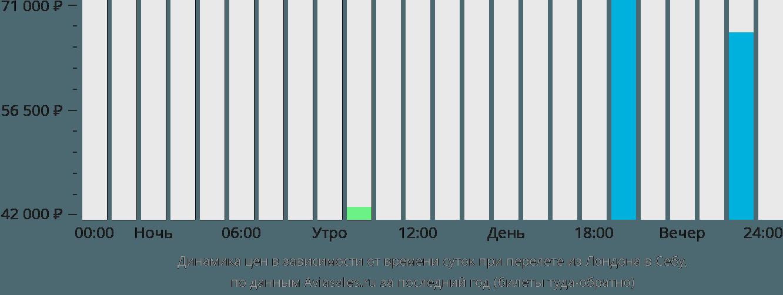 Динамика цен в зависимости от времени вылета из Лондона в Себу