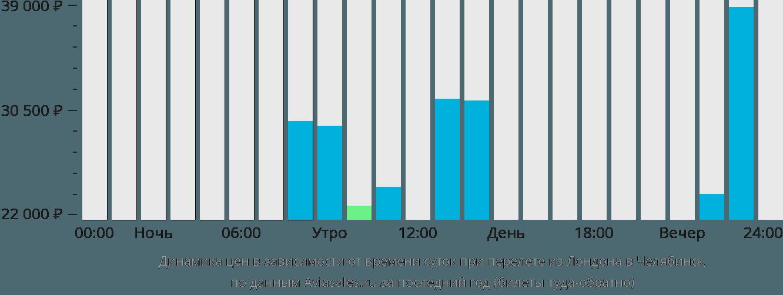 Динамика цен в зависимости от времени вылета из Лондона в Челябинск