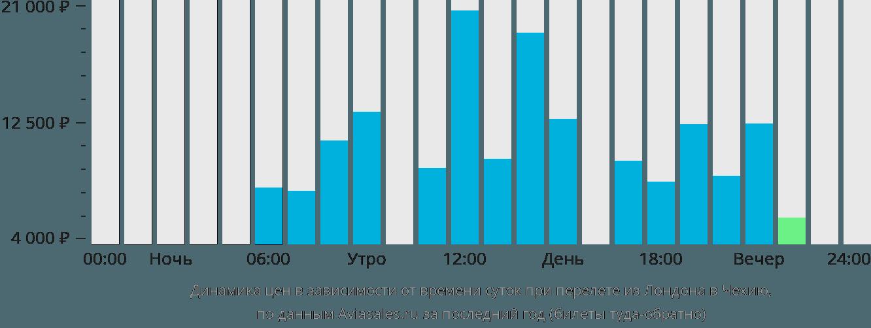 Динамика цен в зависимости от времени вылета из Лондона в Чехию