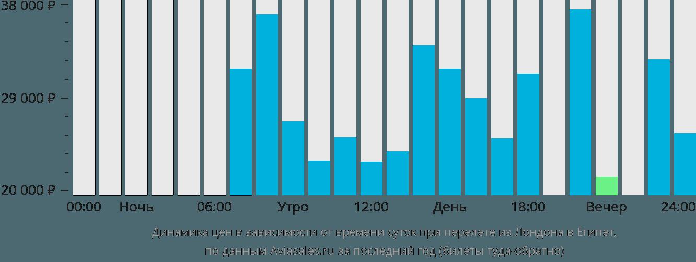 Динамика цен в зависимости от времени вылета из Лондона в Египет