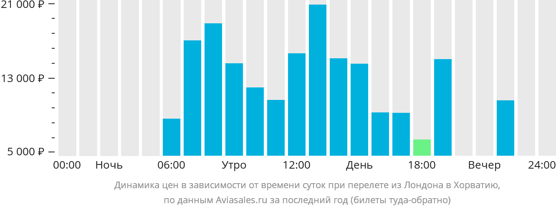 Динамика цен в зависимости от времени вылета из Лондона в Хорватию
