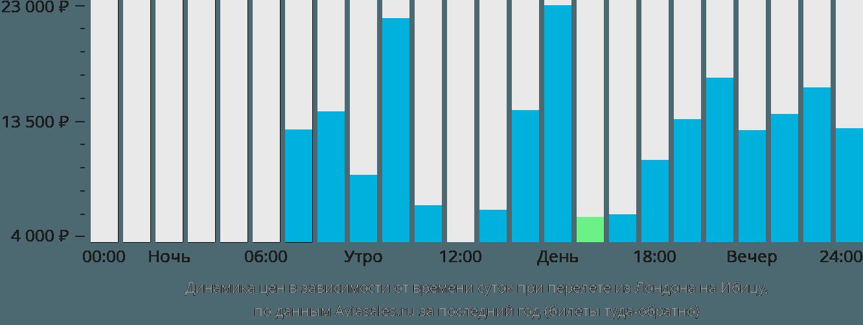 Динамика цен в зависимости от времени вылета из Лондона на Ибицу