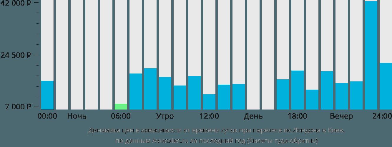 Динамика цен в зависимости от времени вылета из Лондона в Киев
