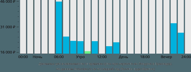Динамика цен в зависимости от времени вылета из Лондона в Краснодар