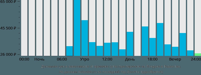 Динамика цен в зависимости от времени вылета из Лондона в Казахстан