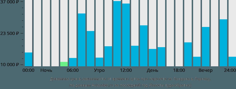Динамика цен в зависимости от времени вылета из Лондона в Ларнаку