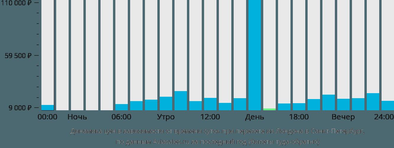 Динамика цен в зависимости от времени вылета из Лондона в Санкт-Петербург