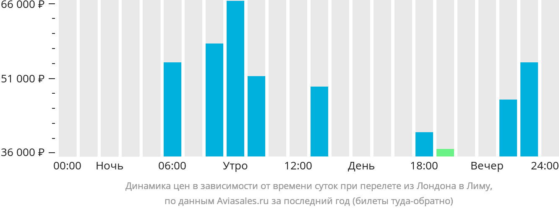 Динамика цен в зависимости от времени вылета из Лондона в Лиму