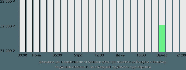 Динамика цен в зависимости от времени вылета из Лондона в Момбасу