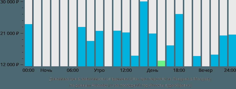 Динамика цен в зависимости от времени вылета из Лондона в Молдову