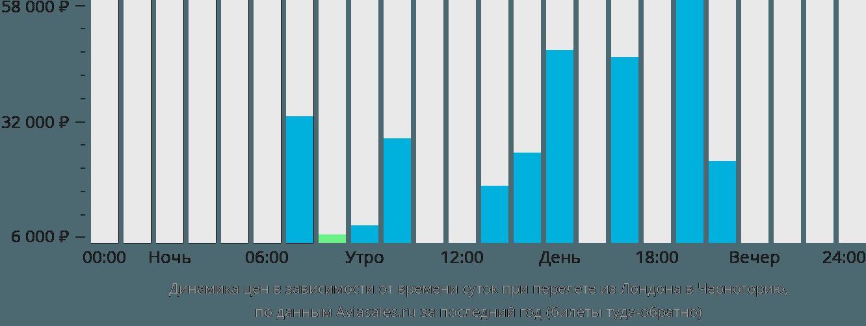 Динамика цен в зависимости от времени вылета из Лондона в Черногорию