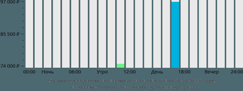 Динамика цен в зависимости от времени вылета из Лондона в Могадишо