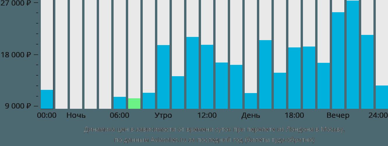 Динамика цен в зависимости от времени вылета из Лондона в Москву