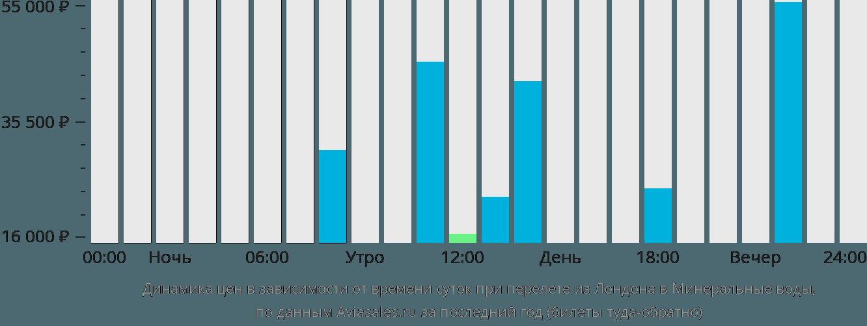 Динамика цен в зависимости от времени вылета из Лондона в Минеральные воды