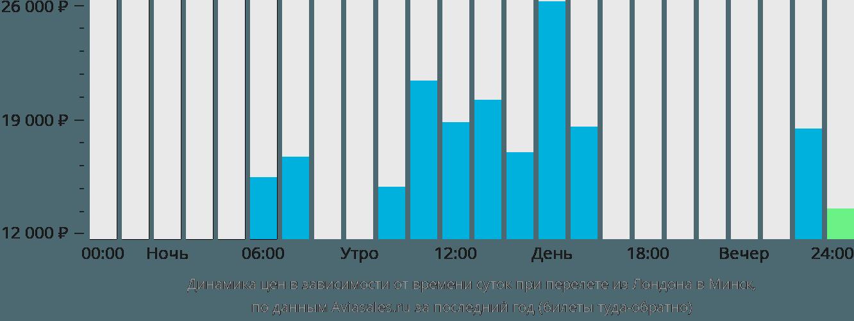 Динамика цен в зависимости от времени вылета из Лондона в Минск