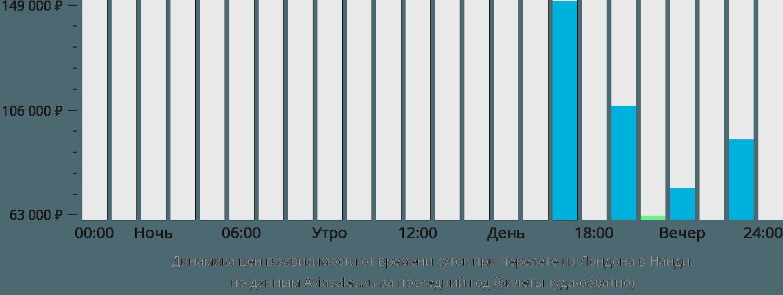 Динамика цен в зависимости от времени вылета из Лондона в Нанди