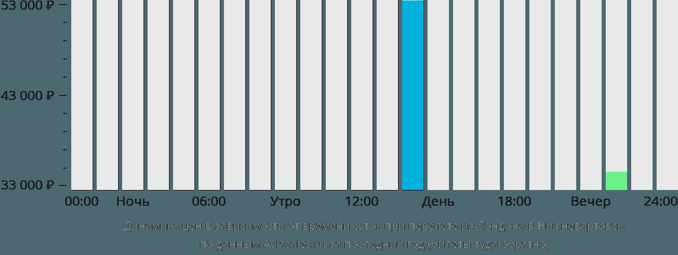 Динамика цен в зависимости от времени вылета из Лондона в Нижневартовск